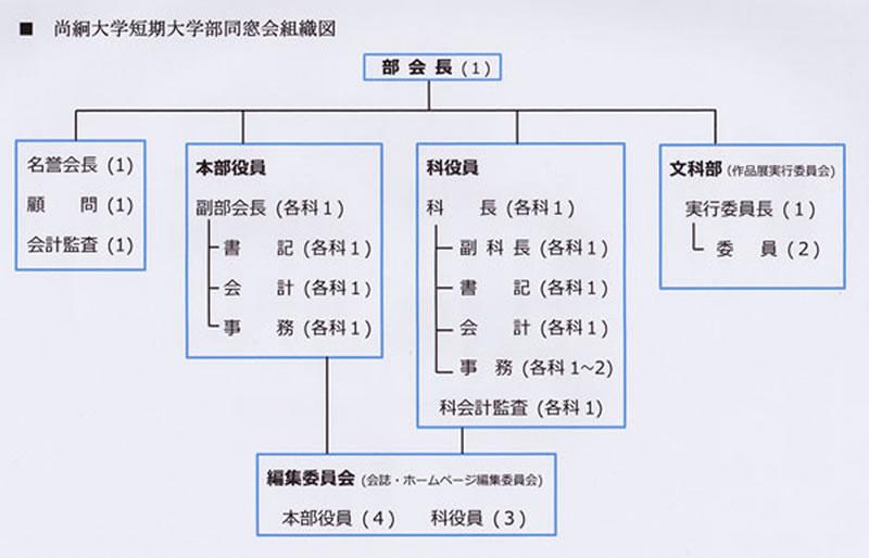 尚絅大学短期大学部同窓会組織図